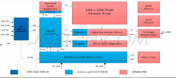 The block diagram of TS1011 of STM32F205