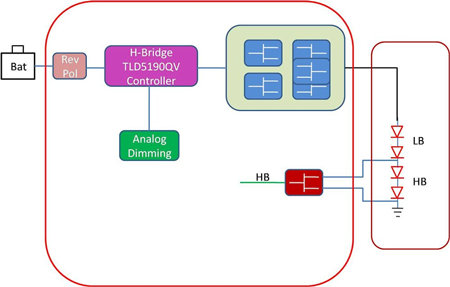 Solution block diagram