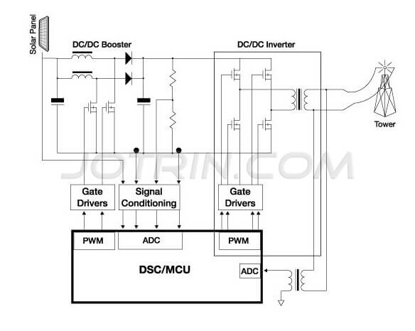 The solution of solar inverter based on Freescale digital signal controllers