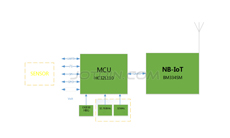 NB-IoT+MCU Universal Application Platform Solution