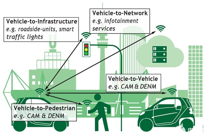 How will 5G and connected cars spark?